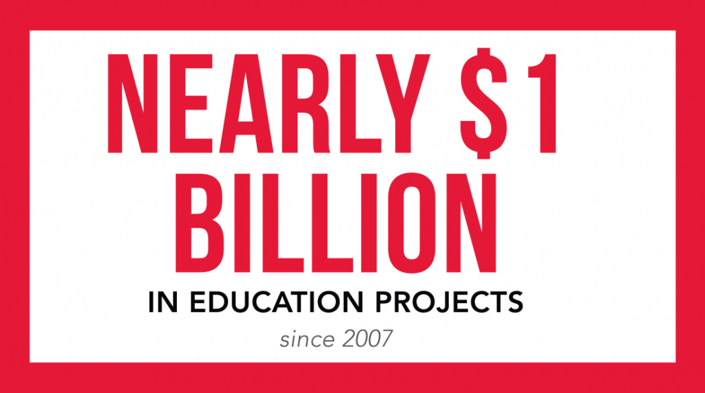 Nearly $1 billion in education projects since 2007