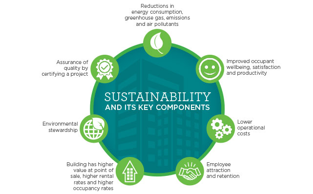 Sustainability and it's key components