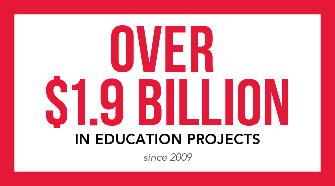 Over $1.9 billion in education projects since 2009