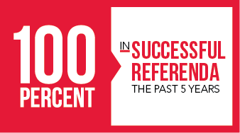 100 percent in successful referenda in past 5 years