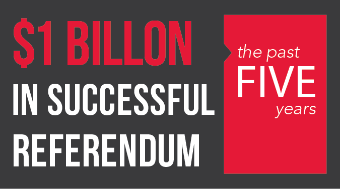 $1 billion in successful referendum in past 5 years