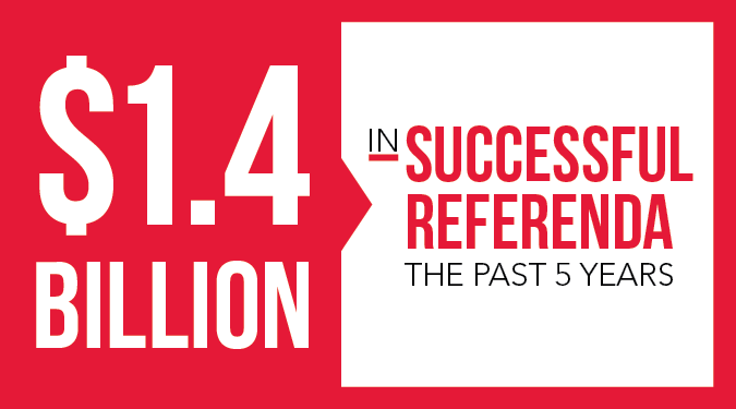 $1.4 billion in successful referenda the past 5 years