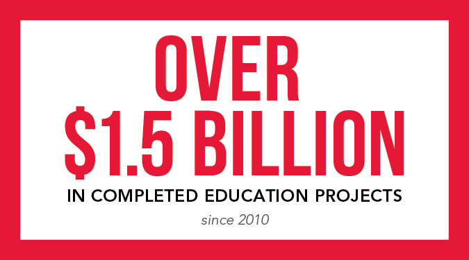 Over $1.5 billion in completed education projects since 2010